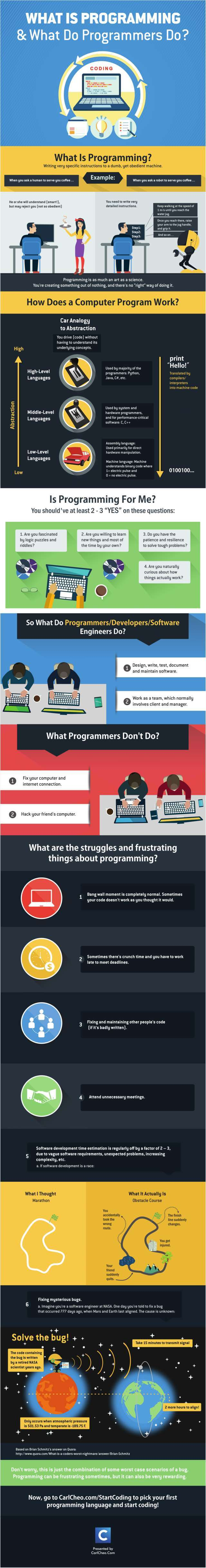 what-is-programming-what-do-programmers-do