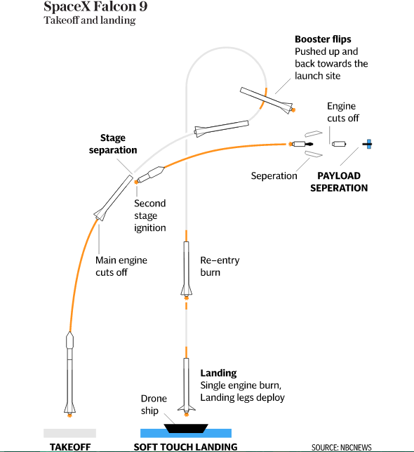 SpaceX Falcon 9 Takeoff & Landing