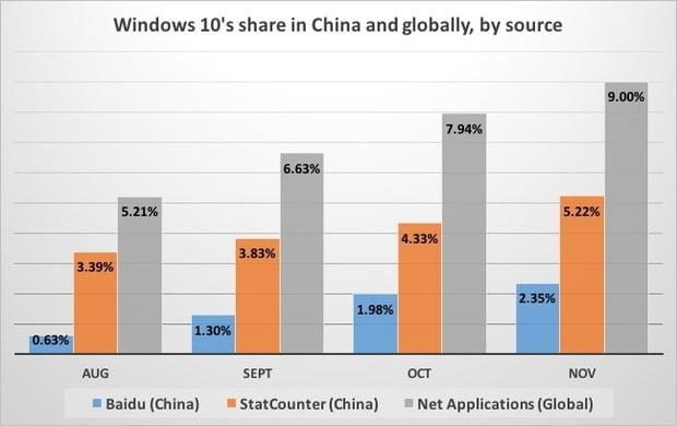 Windows 10 operating system
