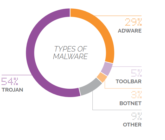 types of malware from piracy sites