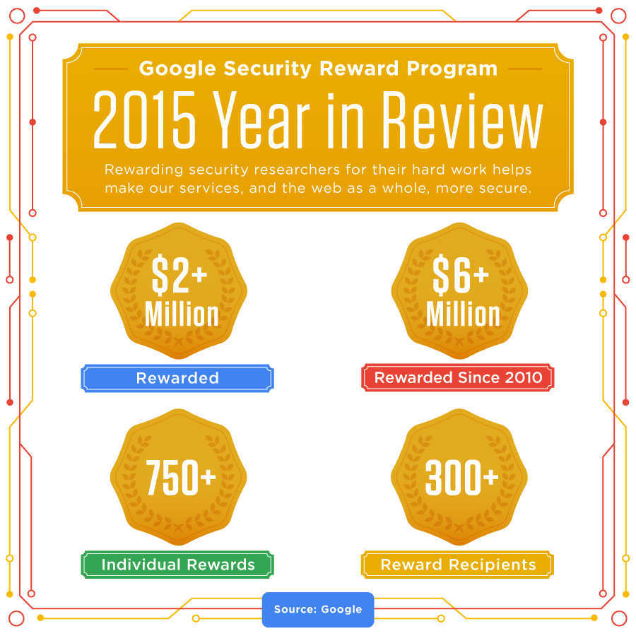 Google Has Rewarded Over $6 Million To Security Researchers