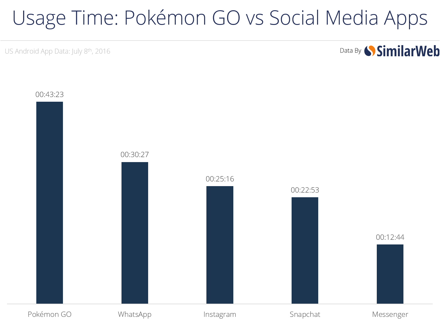 Pokemon GO vs Social media apps