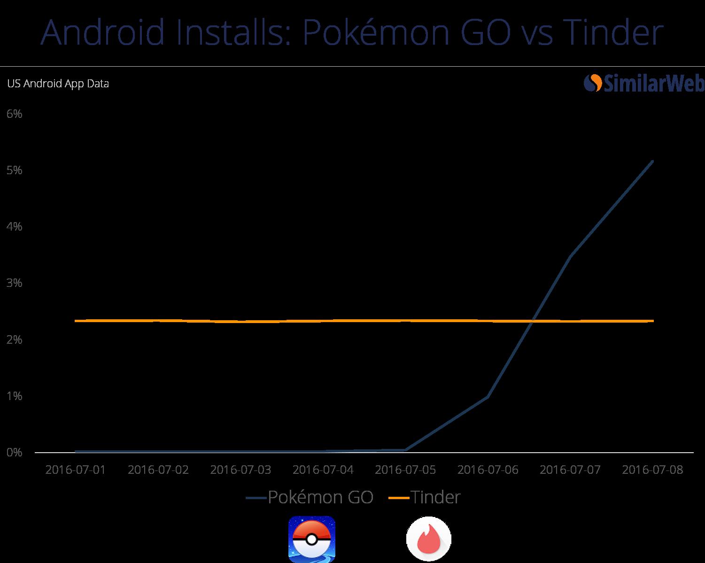 Pokemon GO vs Tinder
