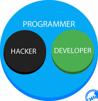 Programmer vs Hacker vs Developer