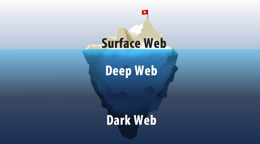 Darknet vs Dark Web vs Deep Web vs Surface Web